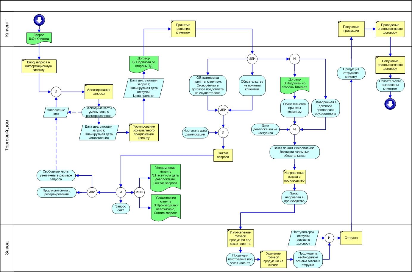 Пример схемы информационной системы предприятия5
