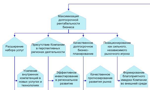 Элемент дерева целей