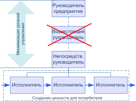 Плоская структура