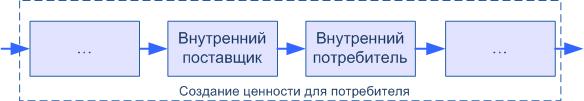 Процессная структура