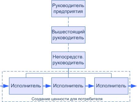 Линейная организационная структура