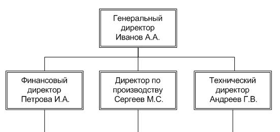 Схема структура организации