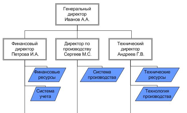 Часть схемы организационной